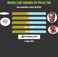 Ikoma Lois Openda vs Percy Tau h2h player stats