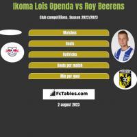 Ikoma Lois Openda vs Roy Beerens h2h player stats