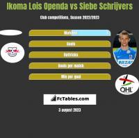 Ikoma Lois Openda vs Siebe Schrijvers h2h player stats