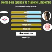 Ikoma Lois Openda vs Stallone Limbombe h2h player stats