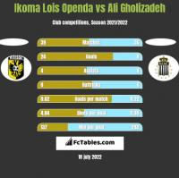 Ikoma Lois Openda vs Ali Gholizadeh h2h player stats