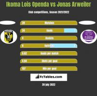 Ikoma Lois Openda vs Jonas Arweiler h2h player stats