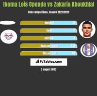 Ikoma Lois Openda vs Zakaria Aboukhlal h2h player stats