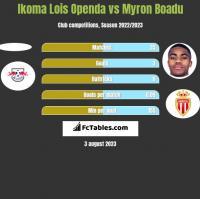 Ikoma Lois Openda vs Myron Boadu h2h player stats