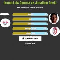 Ikoma Lois Openda vs Jonathan David h2h player stats