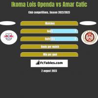 Ikoma Lois Openda vs Amar Catic h2h player stats