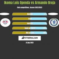 Ikoma Lois Openda vs Armando Broja h2h player stats