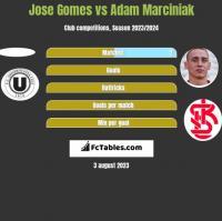 Jose Gomes vs Adam Marciniak h2h player stats