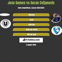 Jose Gomes vs Goran Cvijanovic h2h player stats