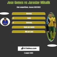 Jose Gomes vs Jaroslav Mihalik h2h player stats