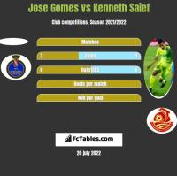 Jose Gomes vs Kenneth Saief h2h player stats