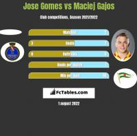 Jose Gomes vs Maciej Gajos h2h player stats
