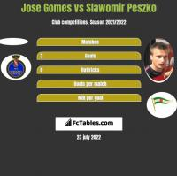 Jose Gomes vs Slawomir Peszko h2h player stats