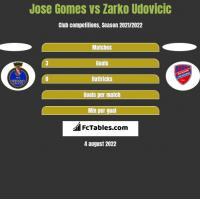 Jose Gomes vs Zarko Udovicic h2h player stats