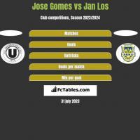 Jose Gomes vs Jan Los h2h player stats
