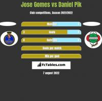 Jose Gomes vs Daniel Pik h2h player stats