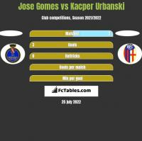 Jose Gomes vs Kacper Urbanski h2h player stats