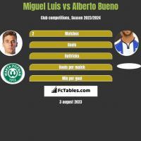 Miguel Luis vs Alberto Bueno h2h player stats