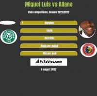 Miguel Luis vs Allano h2h player stats