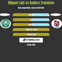 Miguel Luis vs Anders Trondsen h2h player stats