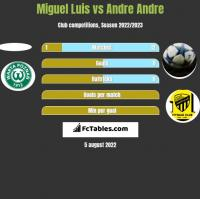 Miguel Luis vs Andre Andre h2h player stats