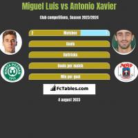 Miguel Luis vs Antonio Xavier h2h player stats