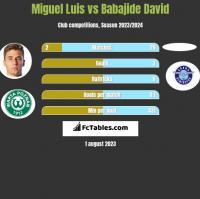 Miguel Luis vs Babajide David h2h player stats