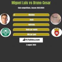 Miguel Luis vs Bruno Cesar h2h player stats