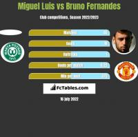 Miguel Luis vs Bruno Fernandes h2h player stats