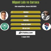Miguel Luis vs Carraca h2h player stats
