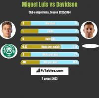 Miguel Luis vs Davidson h2h player stats