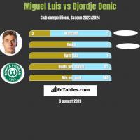 Miguel Luis vs Djordje Denic h2h player stats