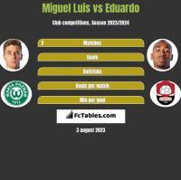Miguel Luis vs Eduardo h2h player stats