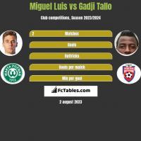 Miguel Luis vs Gadji Tallo h2h player stats