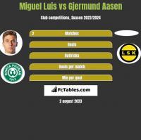 Miguel Luis vs Gjermund Aasen h2h player stats