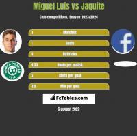 Miguel Luis vs Jaquite h2h player stats