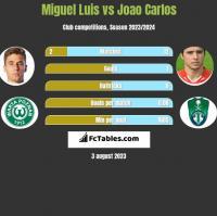 Miguel Luis vs Joao Carlos h2h player stats