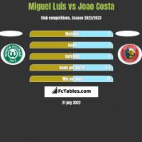 Miguel Luis vs Joao Costa h2h player stats