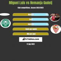 Miguel Luis vs Nemanja Gudelj h2h player stats