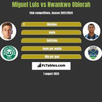 Miguel Luis vs Nwankwo Obiorah h2h player stats