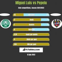 Miguel Luis vs Pepelu h2h player stats