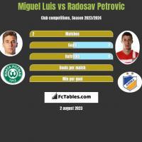 Miguel Luis vs Radosav Petrovic h2h player stats