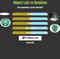 Miguel Luis vs Rochinha h2h player stats