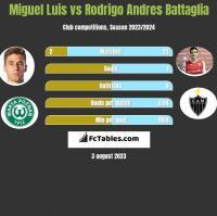 Miguel Luis vs Rodrigo Andres Battaglia h2h player stats