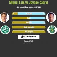 Miguel Luis vs Jovane Cabral h2h player stats