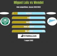 Miguel Luis vs Wendel h2h player stats