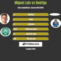 Miguel Luis vs Rodrigo h2h player stats