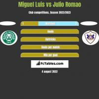 Miguel Luis vs Julio Romao h2h player stats