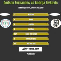 Gedson Fernandes vs Andrija Zivkovic h2h player stats