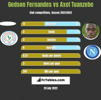 Gedson Fernandes vs Axel Tuanzebe h2h player stats